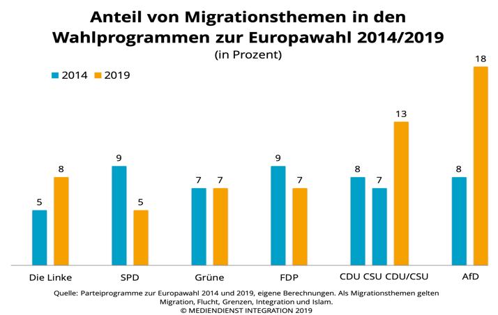 Anteil der Migrationsthemen in der Europawahl 2014 und 2019